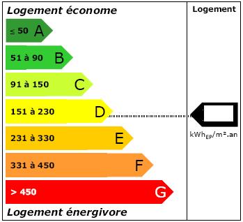 Immobilier : l'importance du diagnostic énergétique sur le prix de vente d'un bien